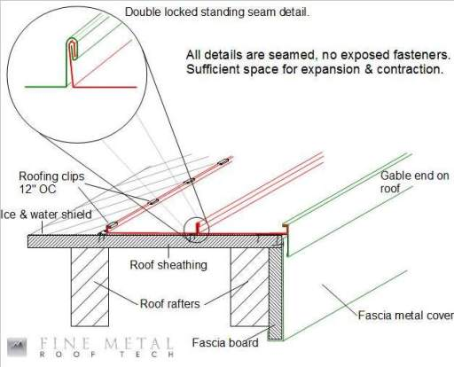 Gable End Flashing For Standing Seam Roofs Fine Metal