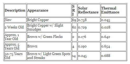 How To Determine The Solar Reflectance Index Of Copper